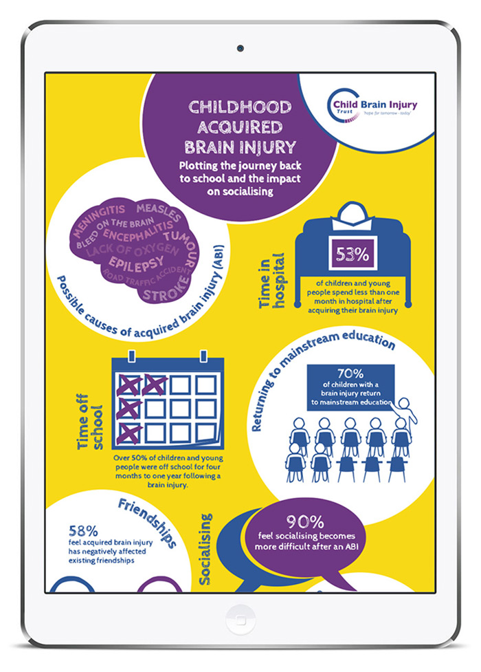 Graphic illustrating facts and statistics about returning to school following brain injury